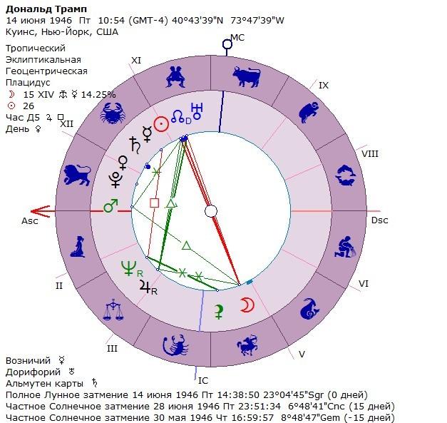 astrologiya-priznaki-seksualnosti-v-natalnoy-karte
